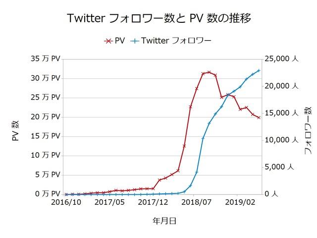 Twitterフォロワー数とPV数の推移201905