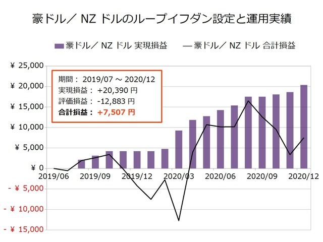 豪ドル/NZドルのループイフダン設定と運用実績202012