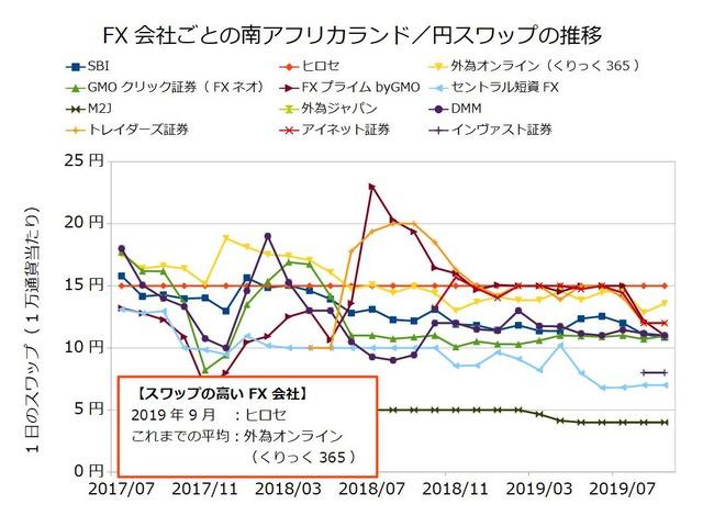 FX会社ごとのスワップ推移の比較-南アフリカランド/円201909