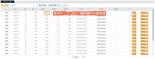 豪ドル円のポジション