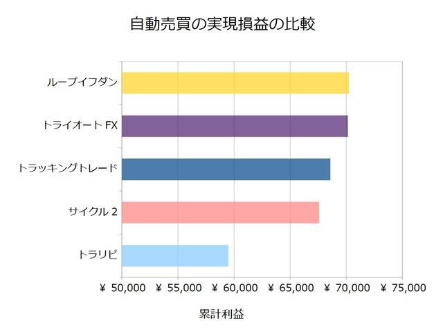 FX自動売買_実現損益の比較検証20190805