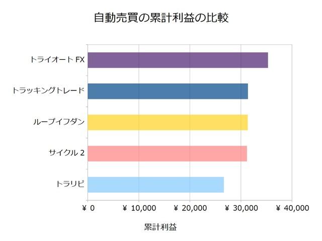 FX自動売買_累計利益の比較検証20181001