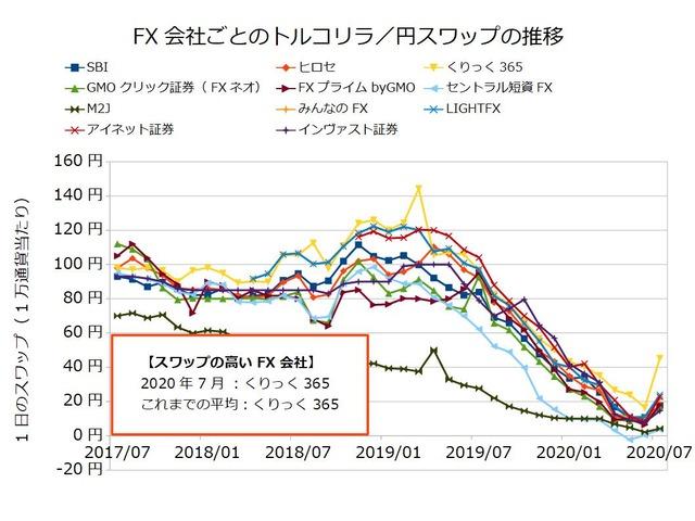 FX会社ごとのスワップ推移の比較-トルコリラ/円202007