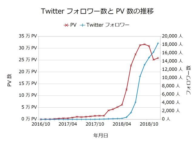 Twitterフォロワー数とPV数の推移201812