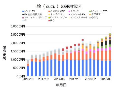 資産状況グラフ201807