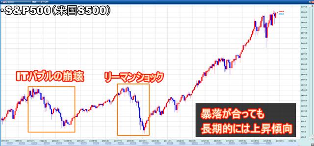 【ポートフォリオ】500万円からの資産運用-S&P500の上昇