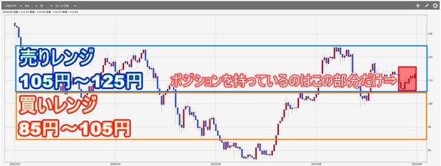 米ドル円現状