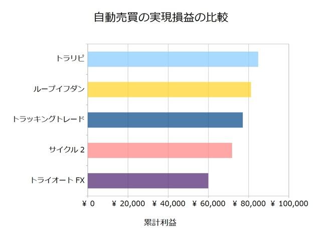 FX自動売買_実現損益の比較検証20201228