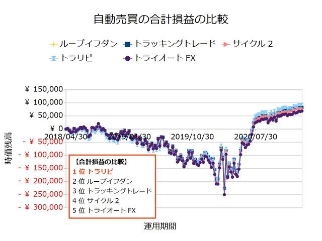FX自動売買_合計損益の比較検証20210215