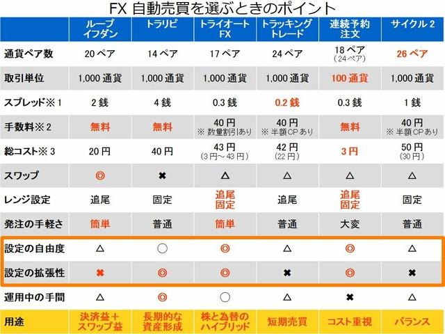 FX自動売買を選ぶポイント-①設定の自由度+拡張性