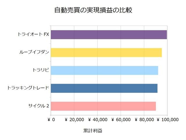 FX自動売買_実現損益の比較検証20200330