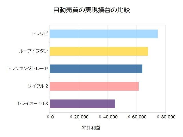 FX自動売買_実現損益の比較検証20200727