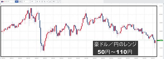 豪ドル/円のループイフダン設定-レンジ