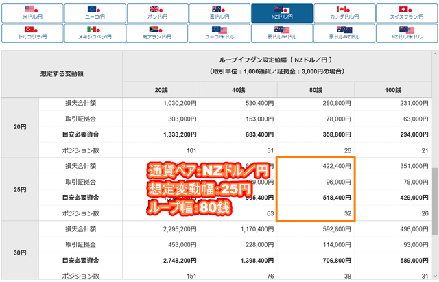 NZドル/円のループイフダン設定と実績-目安資金表