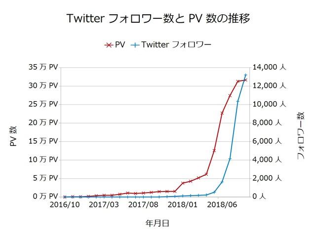 Twitterフォロワー数とPV数の推移201809