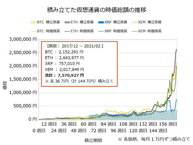 仮想通貨のドルコスト積立166週目
