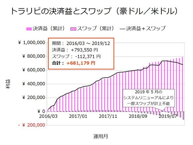 トラリピの決済益とスワップ-豪ドル/米ドル201912