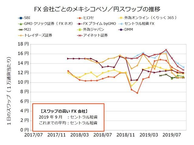FX会社ごとのスワップ推移の比較-メキシコペソ/円201909