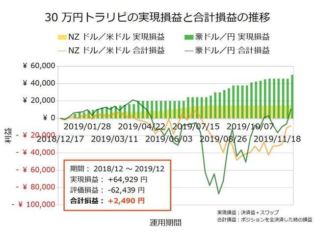 30万円トラリピの実績20191209