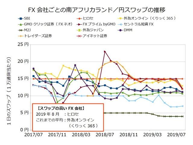 FX会社ごとのスワップ推移の比較-南アフリカランド/円201908