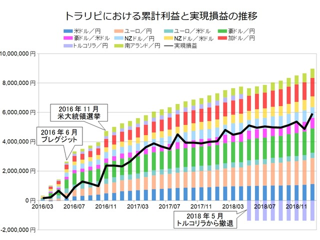 トラリピ月次グラフ用201901