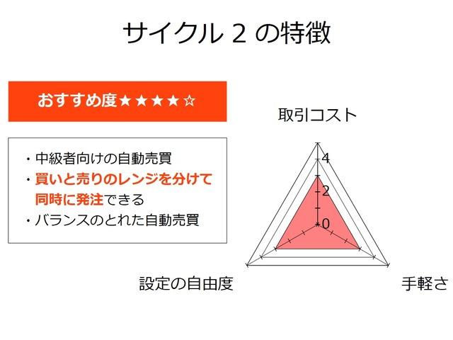 サイクル2_ステータスカード