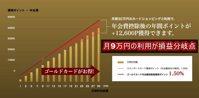 【比較】インヴァストゴールドカード-ポイント