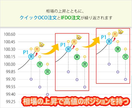 【ロスカット対策】ループイフダンのリスク管理-相場上昇中