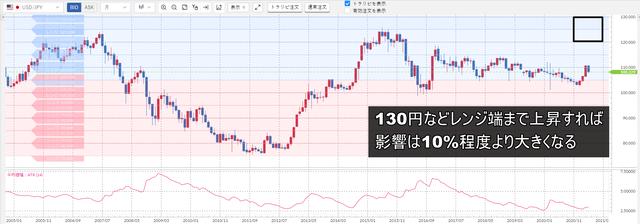 米ドル/円の売りスワップ-米ドル高騰