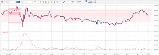 ②米ドル/円