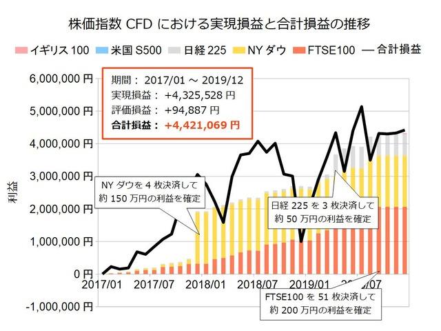 株価指数CFD積立実績201912