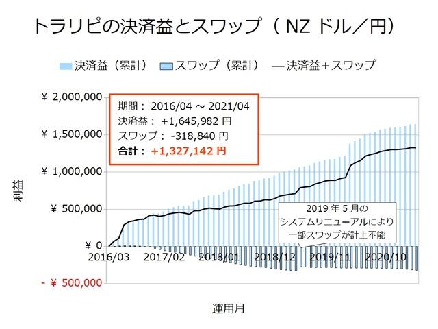 トラリピの決済益とスワップ-NZドル/円202104