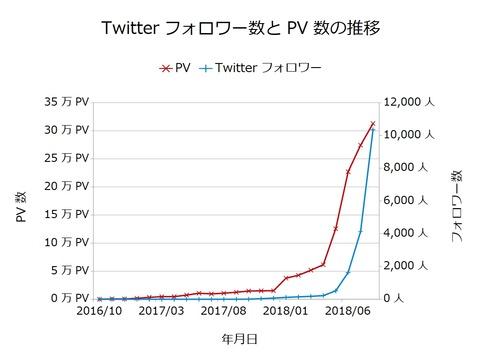 Twitterフォロワー数とPV数の推移201808