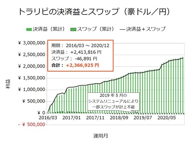 トラリピの決済益とスワップ-豪ドル/円202012