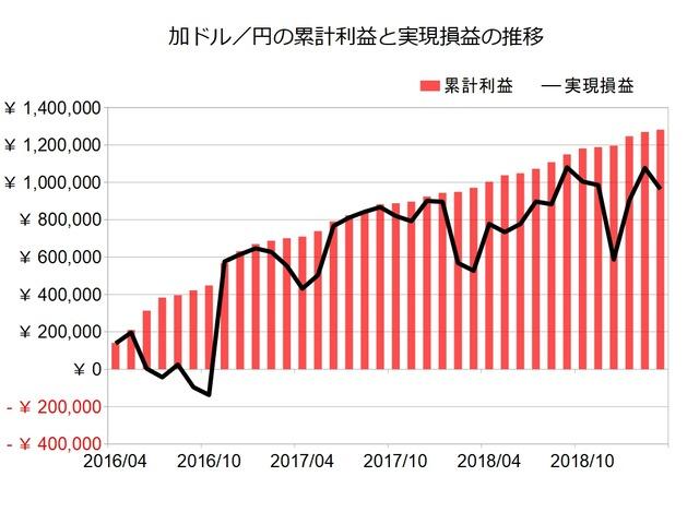 加ドル円のトラリピ設定201903