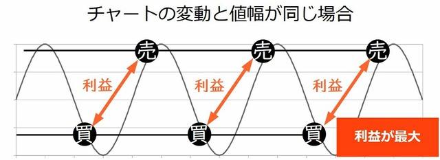 ループイフダンの設定で最適な値幅を検証-チャートの変動と値幅が同じ