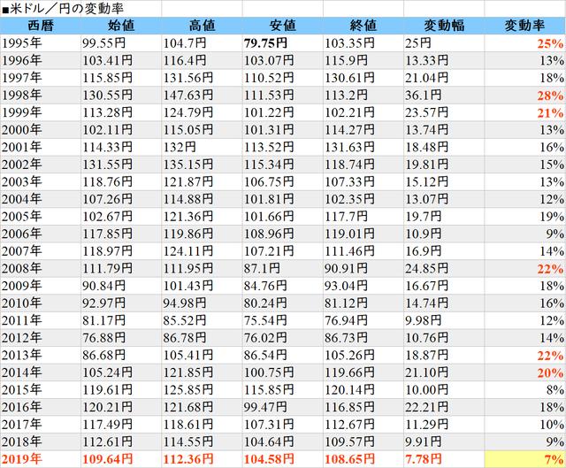 米ドル/円の変動率