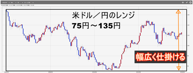 鈴のトラリピ設定で失敗しないためのコツ-米ドル円レンジ_幅広く仕掛ける