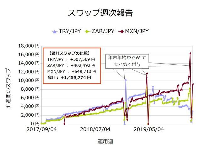 スワップ週次_通貨ごと20200106