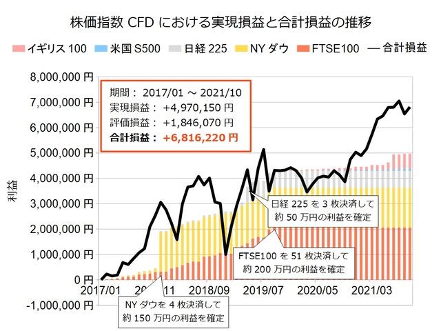株価指数CFD積立実績20211004