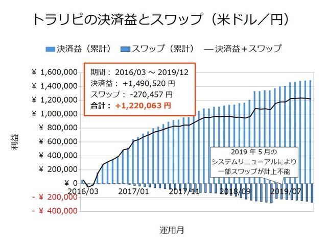 トラリピの決済益とスワップ-米ドル/円201912