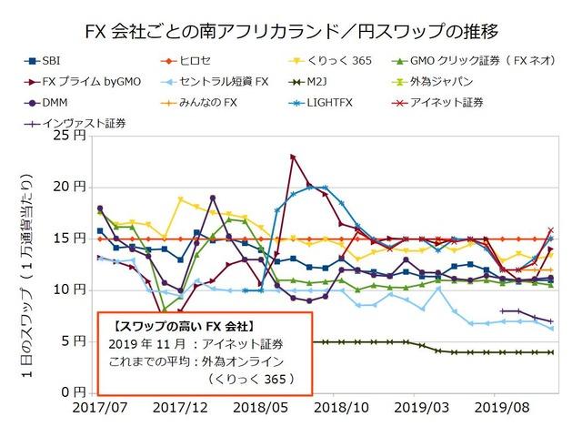 FX会社ごとのスワップ推移の比較-南アフリカランド/円201911