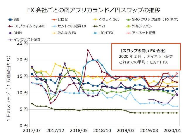 FX会社ごとのスワップ推移の比較-南アフリカランド/円202002