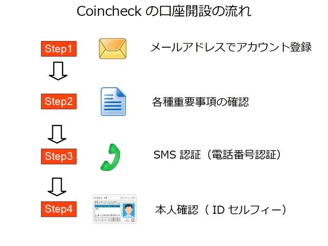 口座開設の流れ_coincheck