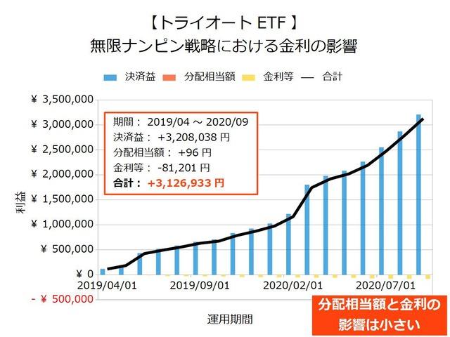 【トライオートETF】無限ナンピン戦略の金利202009