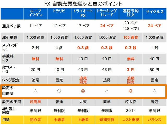 FX自動売買を選ぶポイント-設定の自由度