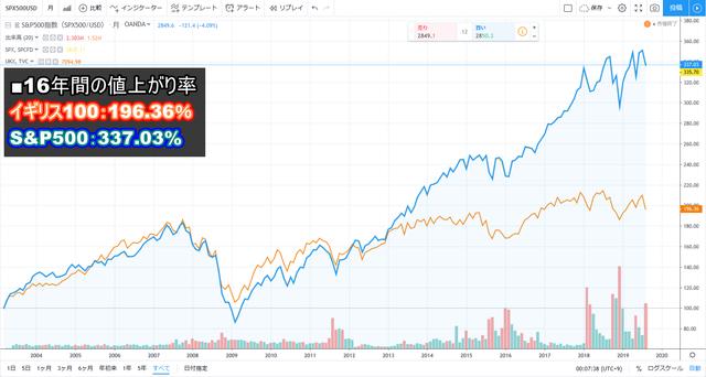 【株価指数CFD】配当益のイギリス100と値上がり益のS&P500比較
