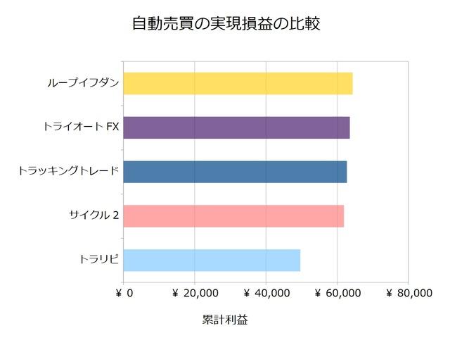 FX自動売買_実現損益の比較検証20190527