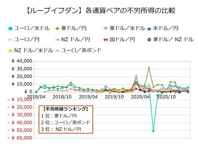 鈴のループイフダン設定と運用実績-不労所得の比較202103