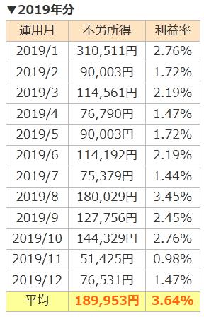 2019年の利益